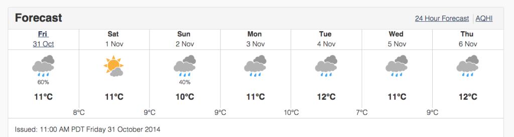 forecast october november vancouver rain